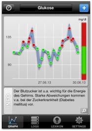 Blutzucker Laborwert bei Diabetes mellitus