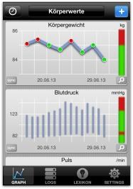 Blutwerte App für Diabetes mellitus